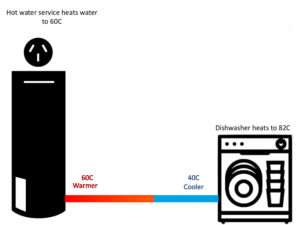 pg5 300x225 - The Truth About The Cost of Running Your Commercial Dishwasher.